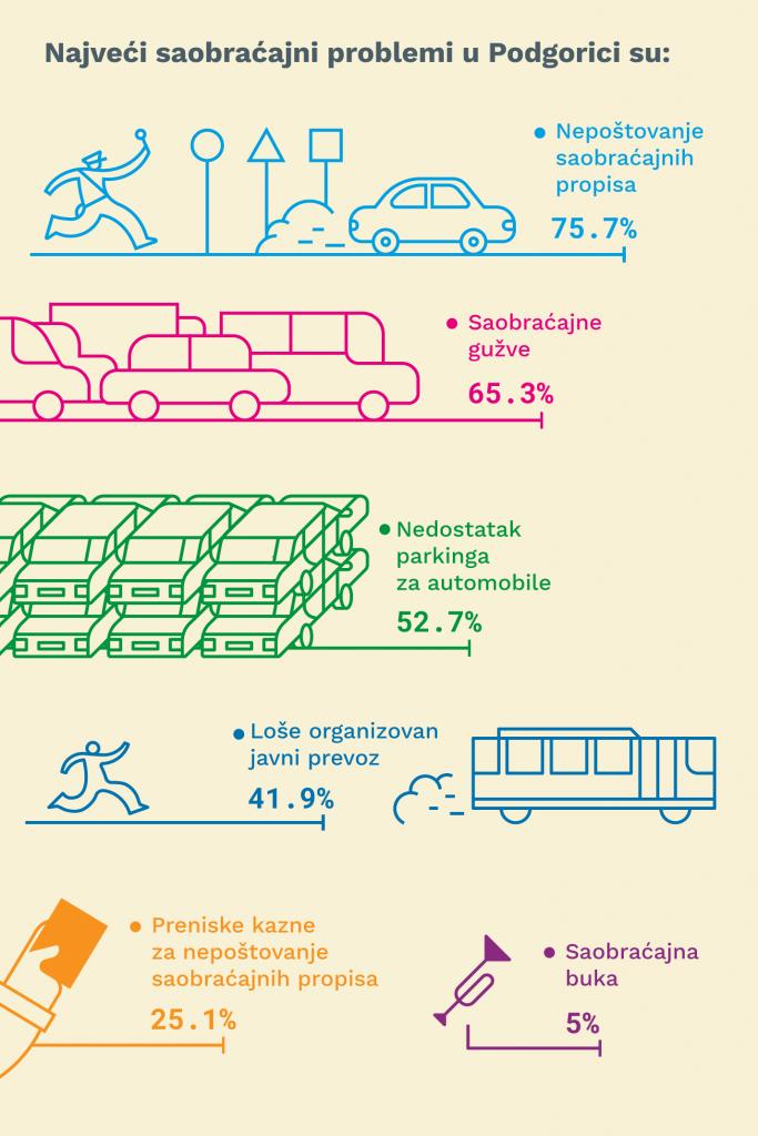 07 Najveci saobracajni problemi