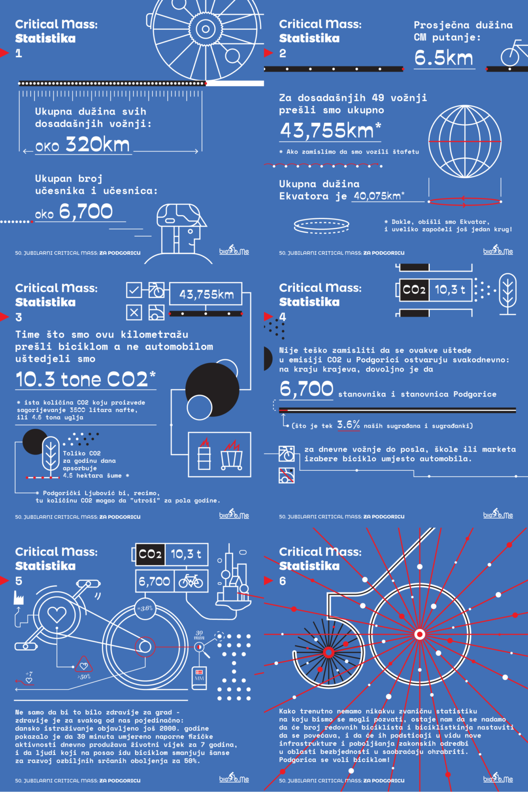 50. Critical Mass vožnja – infografika