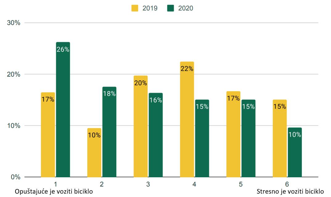 Rezultati redovne godišnje ankete o uslovima za vožnju biciklom u Podgorici